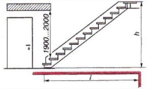 Высота прохода между ступенью и потолком