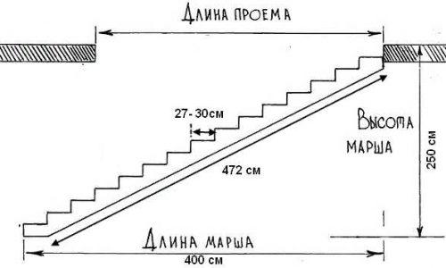 Подбираем оптимальное количество ступеней