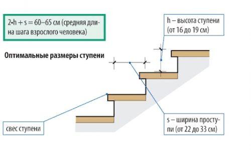 Расчет идеальных размеров ступеней